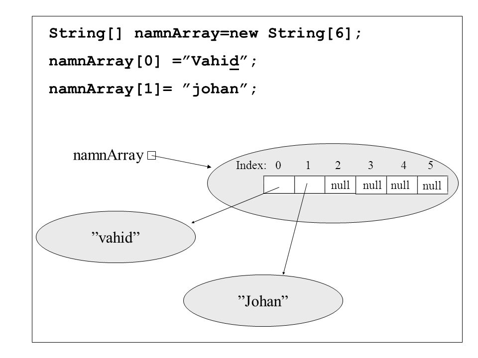 String[] namnArray=new String[6];